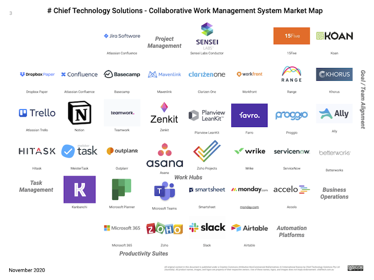 Preview of the Collaborative Work Management Systems market map